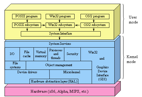 an overview of the windows nt operating system Overview of device interface classes overview of device interface classes in windows nt 40 and earlier versions of the nt-based operating system starting with windows 2000, drivers do not name device objects.